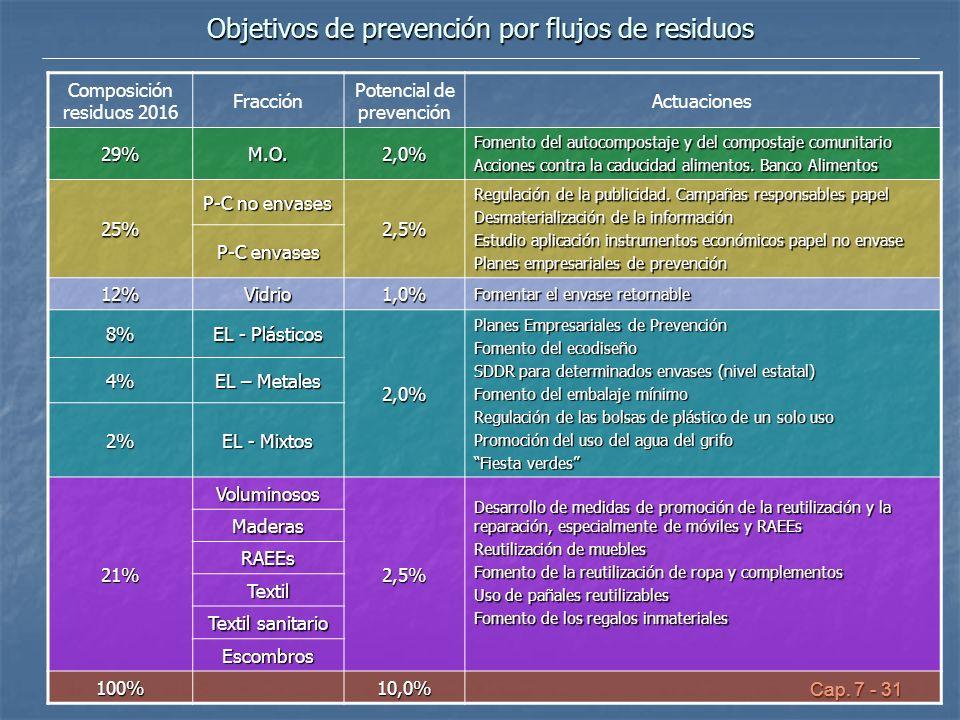 Objetivos de prevención por flujos de residuos