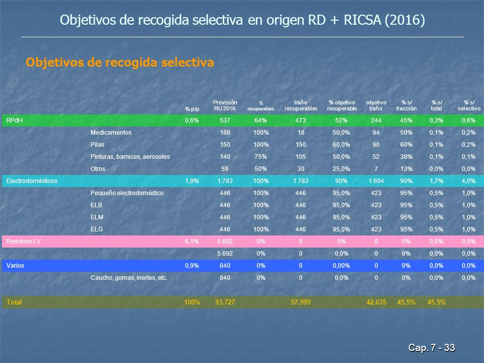 Objetivos de recogida selectiva en origen RD + RICSA (2016)