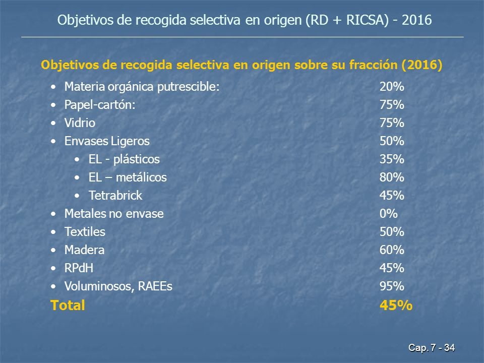 Objetivos de recogida selectiva en origen (RD + RICSA) - 2016