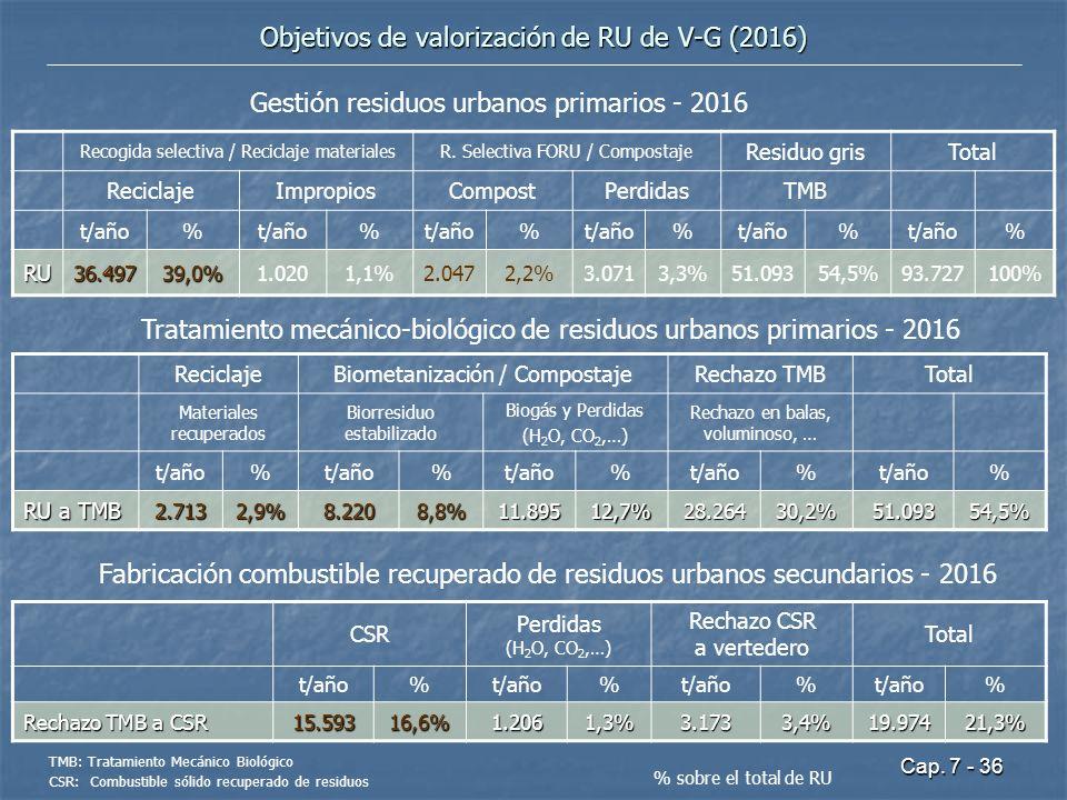 Objetivos de valorización de RU de V-G (2016)