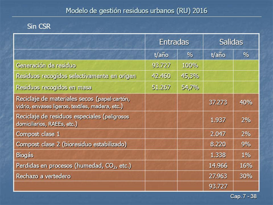 Modelo de gestión residuos urbanos (RU) 2016