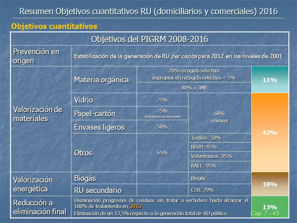 Resumen Objetivos cuantitativos RU (domiciliarios y comerciales) 2016