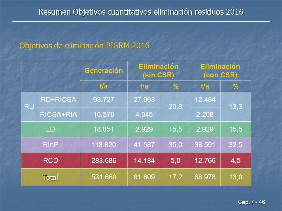 Resumen Objetivos cuantitativos eliminación residuos 2016