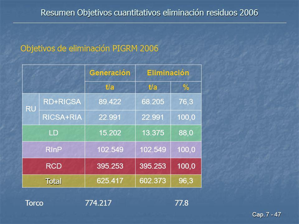 Resumen Objetivos cuantitativos eliminación residuos 2006