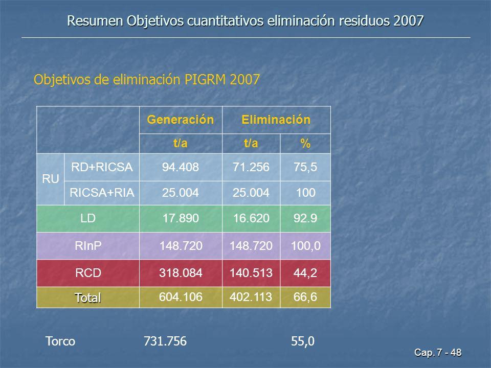 Resumen Objetivos cuantitativos eliminación residuos 2007