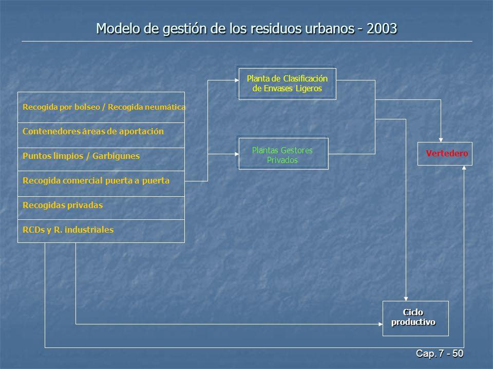 Modelo de gestión de los residuos urbanos - 2003