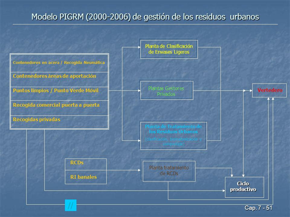 Modelo PIGRM (2000-2006) de gestión de los residuos urbanos