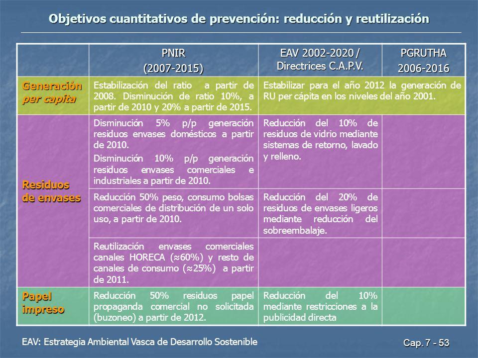 Objetivos cuantitativos de prevención: reducción y reutilización