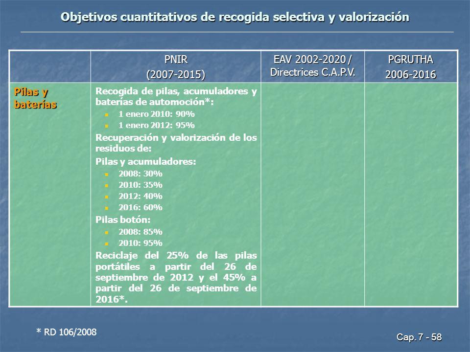 Objetivos cuantitativos de recogida selectiva y valorización