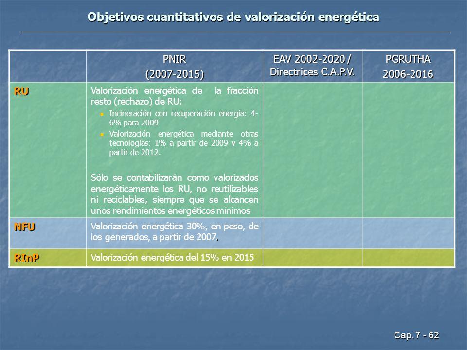 Objetivos cuantitativos de valorización energética