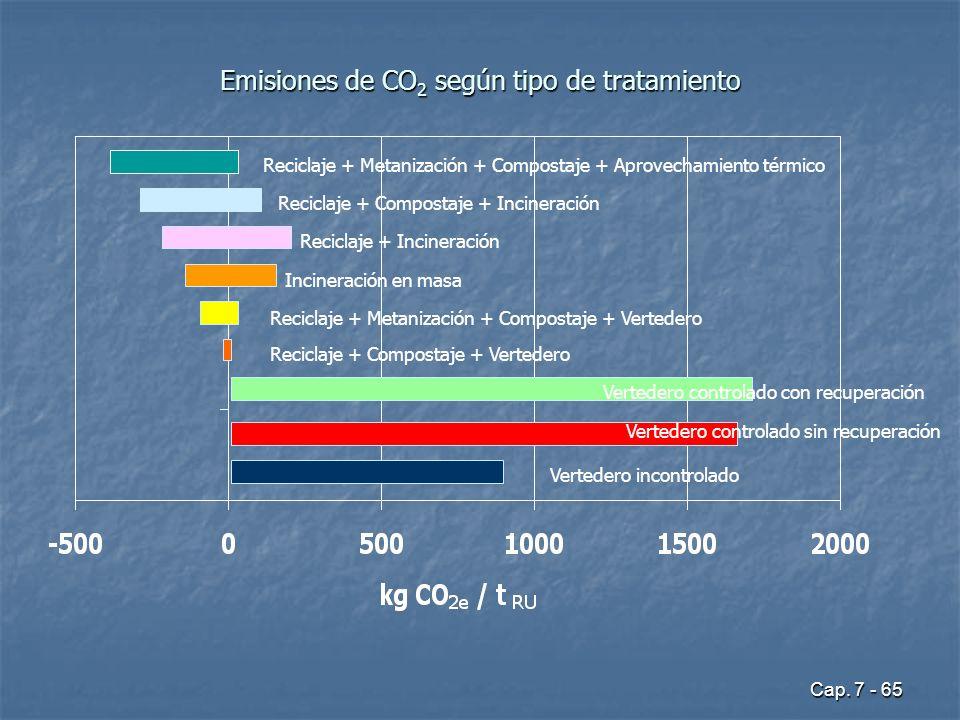 Emisiones de CO2 según tipo de tratamiento