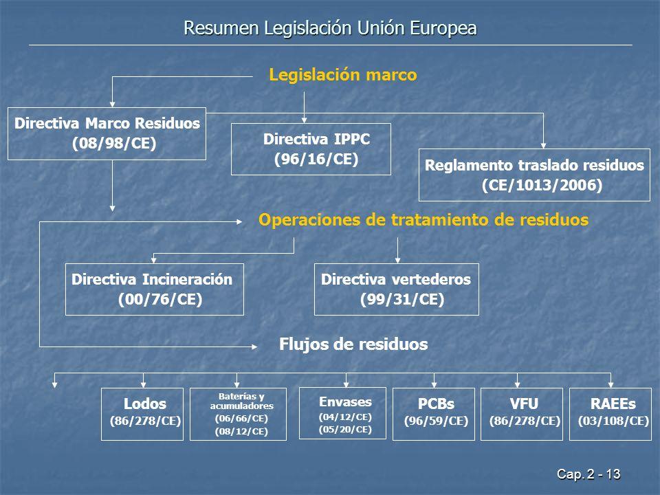 Resumen Legislación Unión Europea