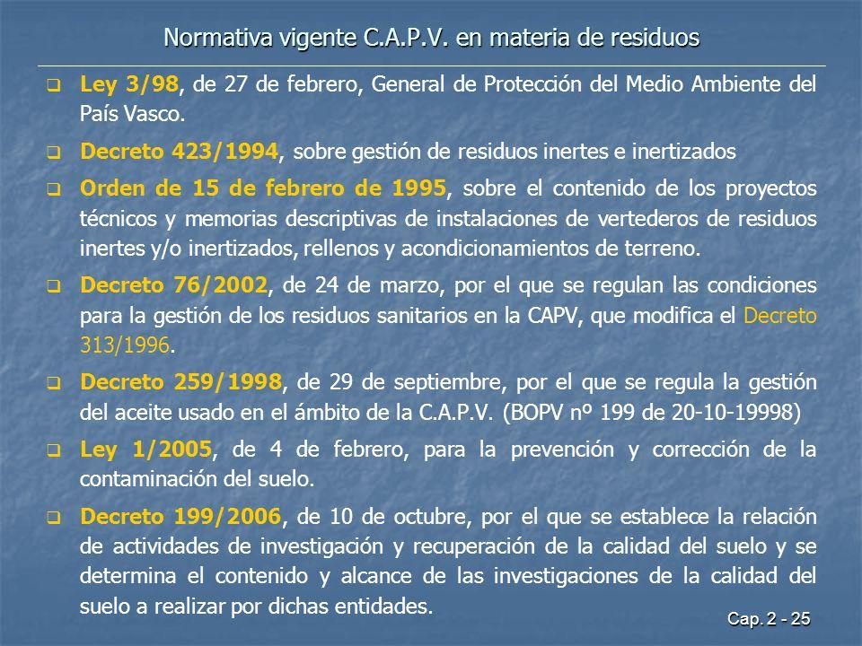 Normativa vigente C.A.P.V. en materia de residuos