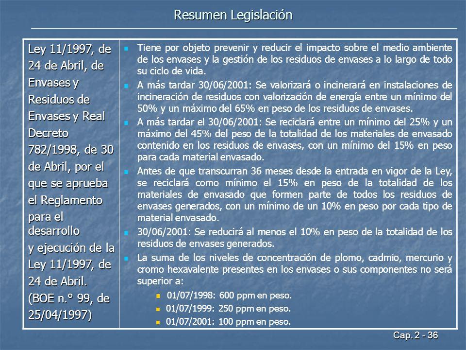 Resumen Legislación Ley 11/1997, de 24 de Abril, de Envases y