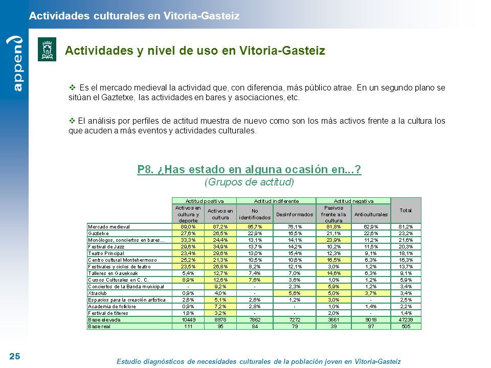 Actividades culturales en Vitoria-Gasteiz