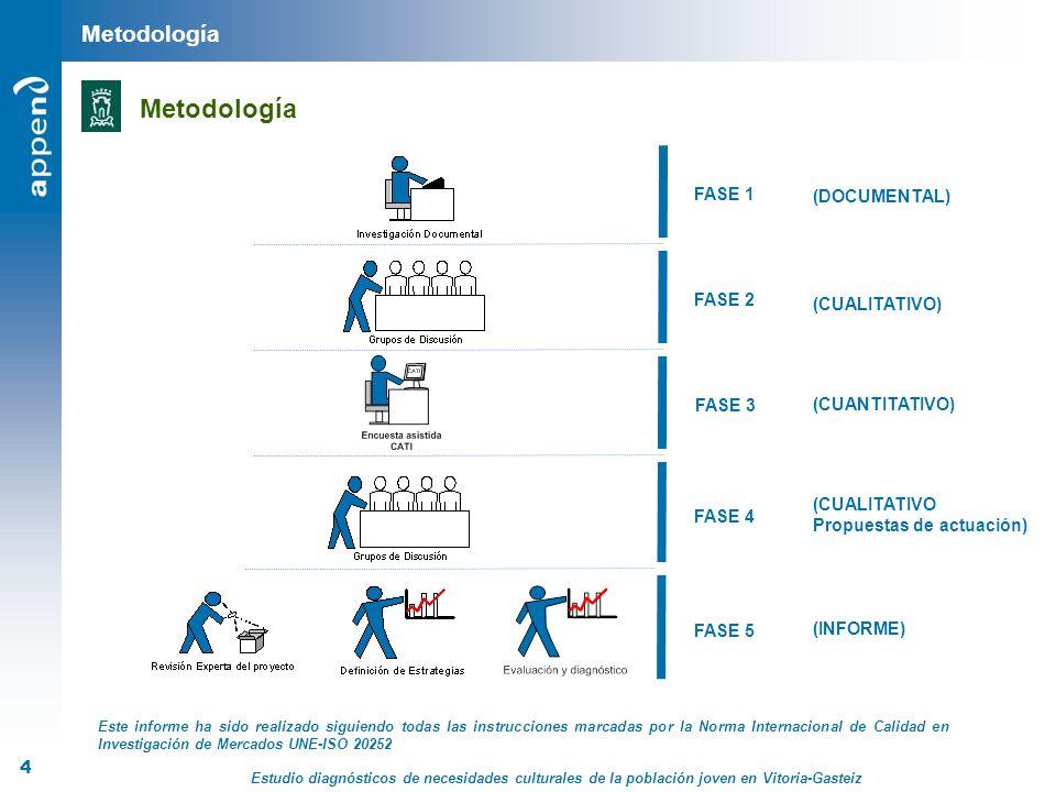 Metodología Metodología FASE 1 (DOCUMENTAL) FASE 2 (CUALITATIVO)