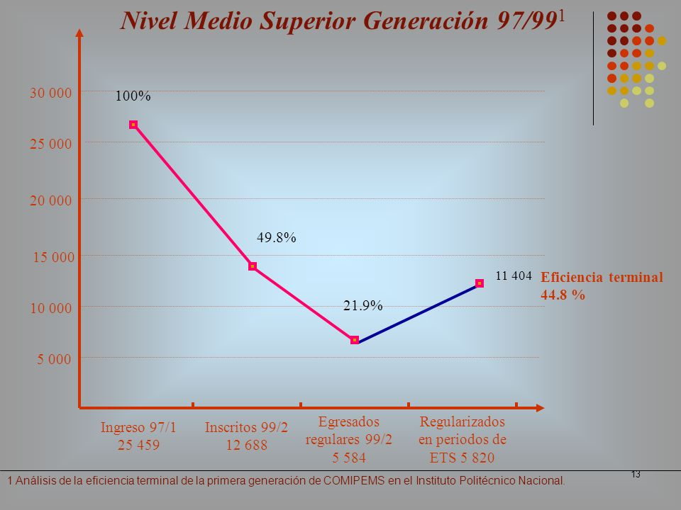 Nivel Medio Superior Generación 97/991