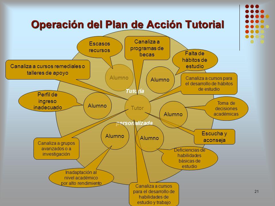 Operación del Plan de Acción Tutorial