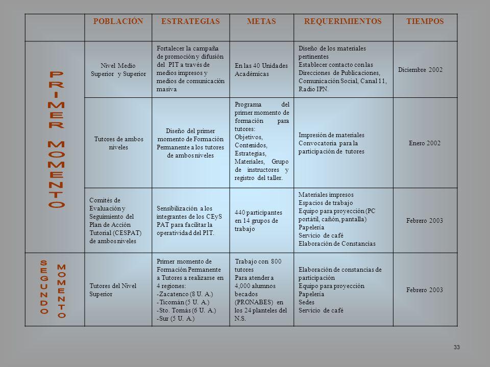PRIMER MOMENTO SEGUNDO MOMENTO POBLACIÓN ESTRATEGIAS METAS