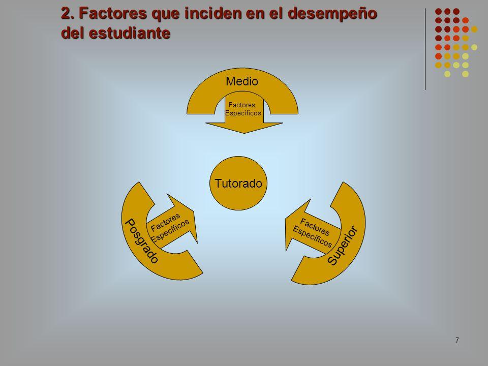 2. Factores que inciden en el desempeño del estudiante