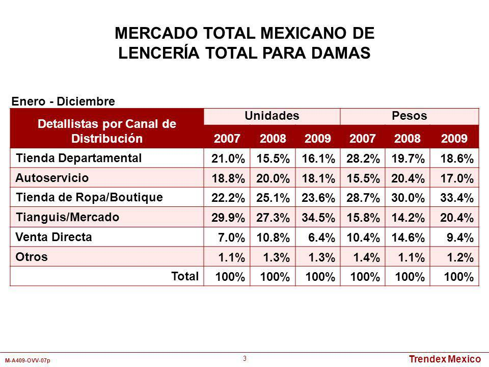 MERCADO TOTAL MEXICANO DE LENCERÍA TOTAL PARA DAMAS