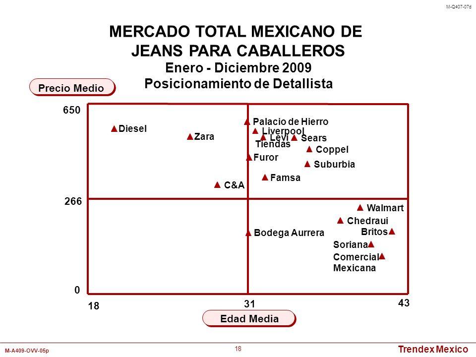 MERCADO TOTAL MEXICANO DE Posicionamiento de Detallista