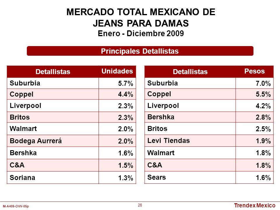 MERCADO TOTAL MEXICANO DE Principales Detallistas