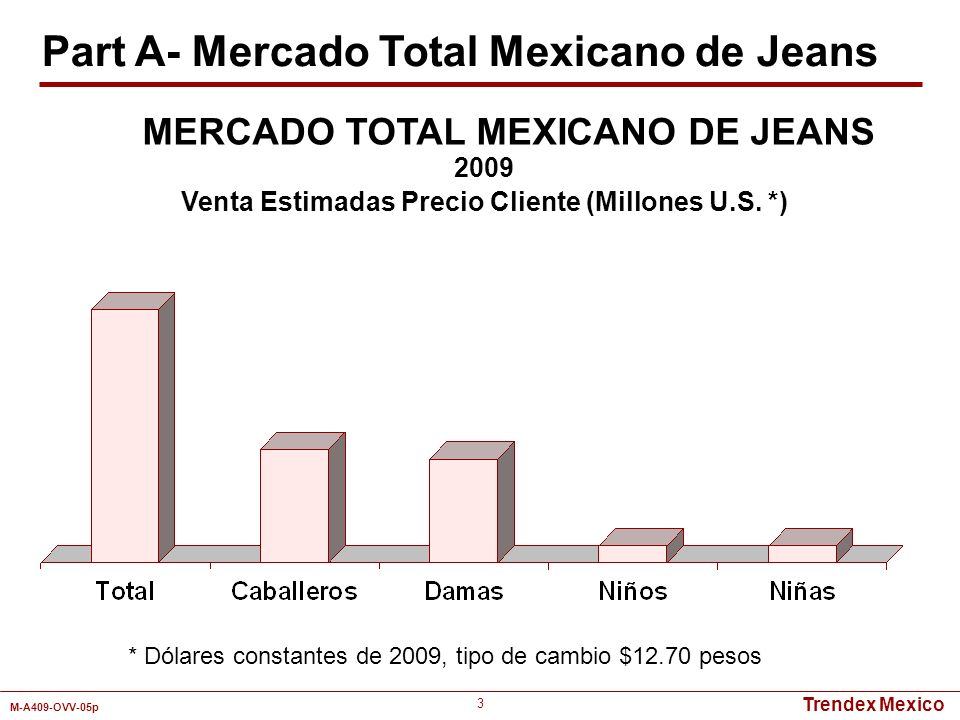 Part A- Mercado Total Mexicano de Jeans