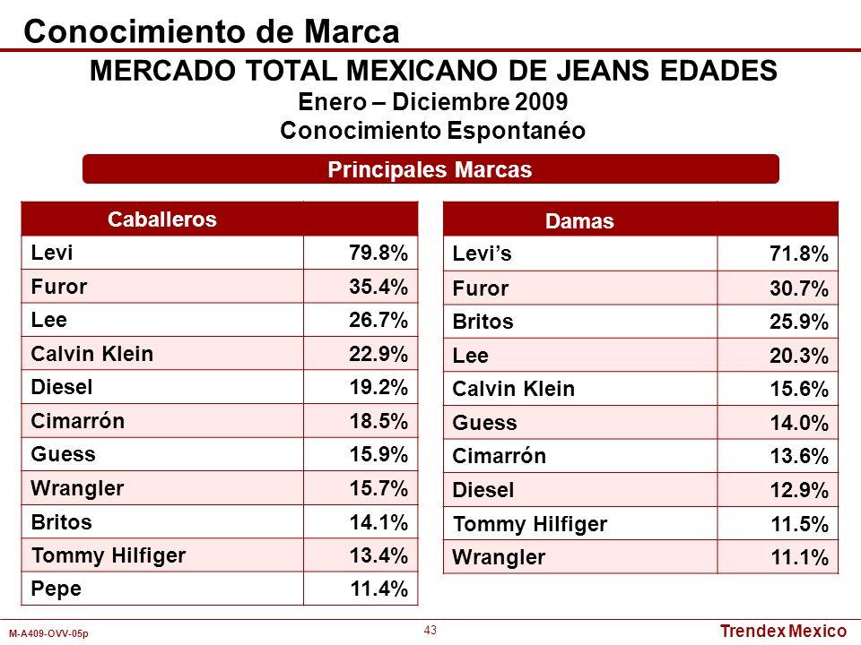 MERCADO TOTAL MEXICANO DE JEANS EDADES Conocimiento Espontanéo