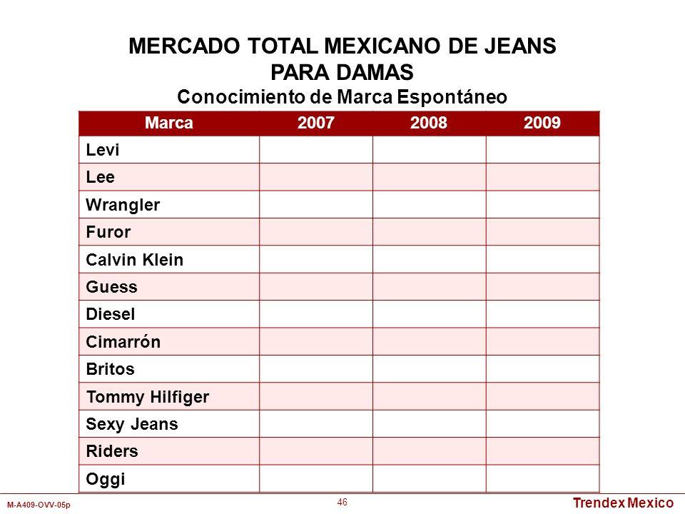 MERCADO TOTAL MEXICANO DE JEANS Conocimiento de Marca Espontáneo