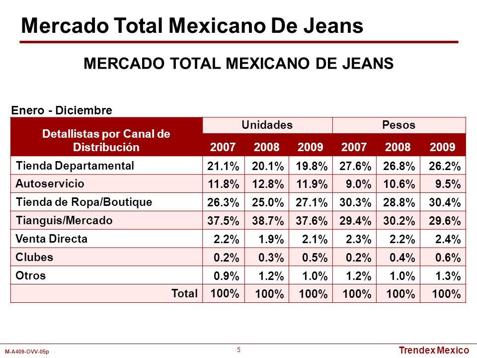 MERCADO TOTAL MEXICANO DE JEANS Detallistas por Canal de Distribución