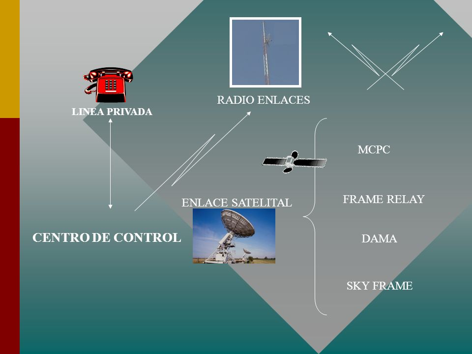 CENTRO DE CONTROL RADIO ENLACES MCPC FRAME RELAY ENLACE SATELITAL DAMA