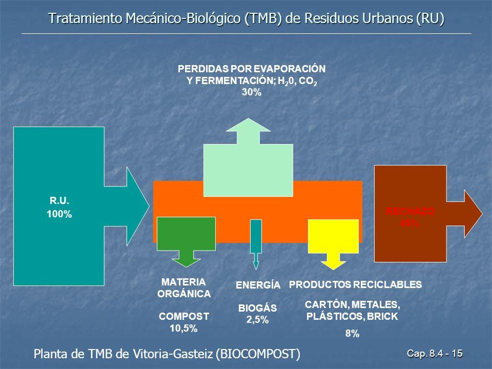 Tratamiento Mecánico-Biológico (TMB) de Residuos Urbanos (RU)