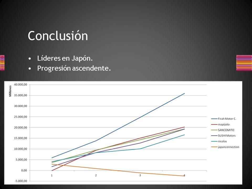 Conclusión Líderes en Japón. Progresión ascendente.