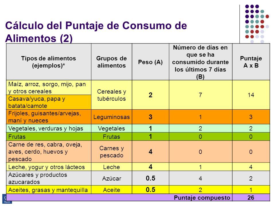 Cálculo del Puntaje de Consumo de Alimentos (2)