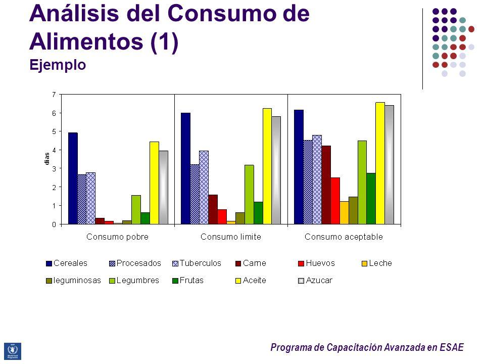 Análisis del Consumo de Alimentos (1) Ejemplo