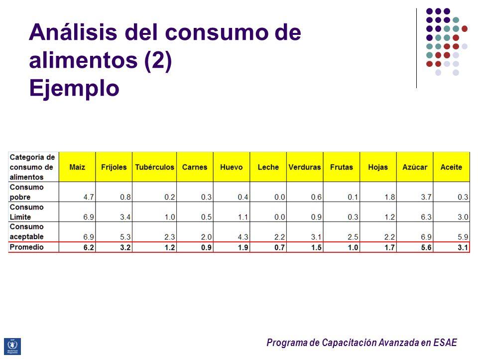 Análisis del consumo de alimentos (2) Ejemplo
