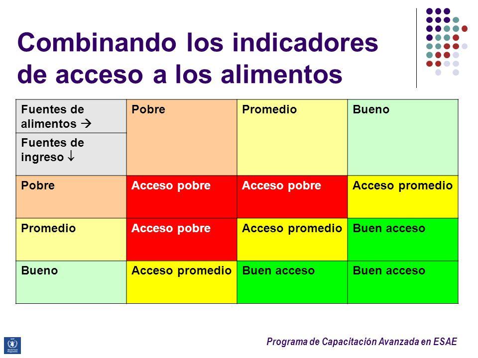 Combinando los indicadores de acceso a los alimentos