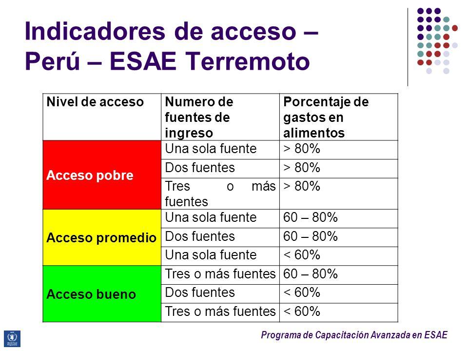 Indicadores de acceso – Perú – ESAE Terremoto