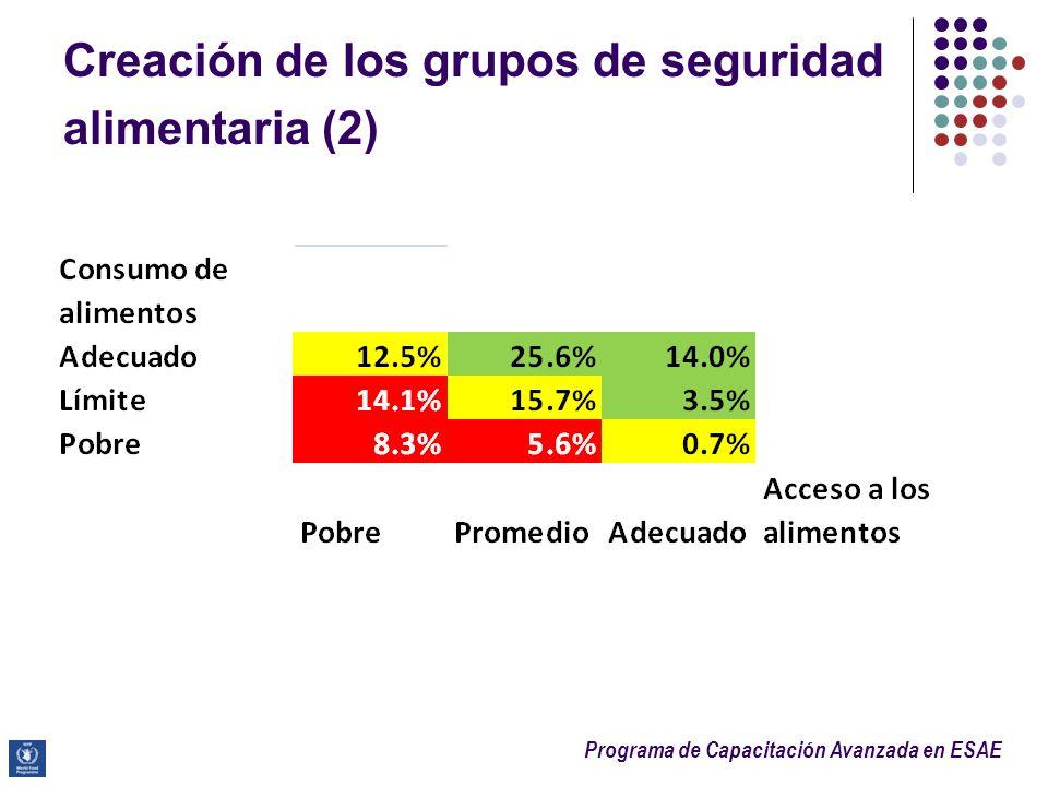Creación de los grupos de seguridad alimentaria (2)