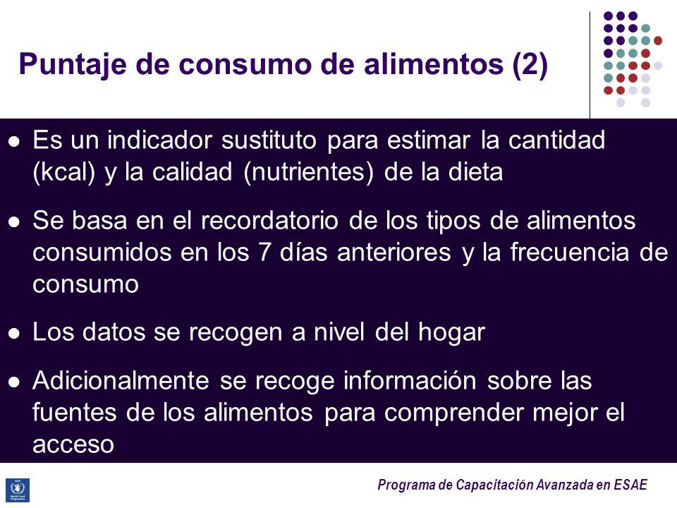 Puntaje de consumo de alimentos (2)