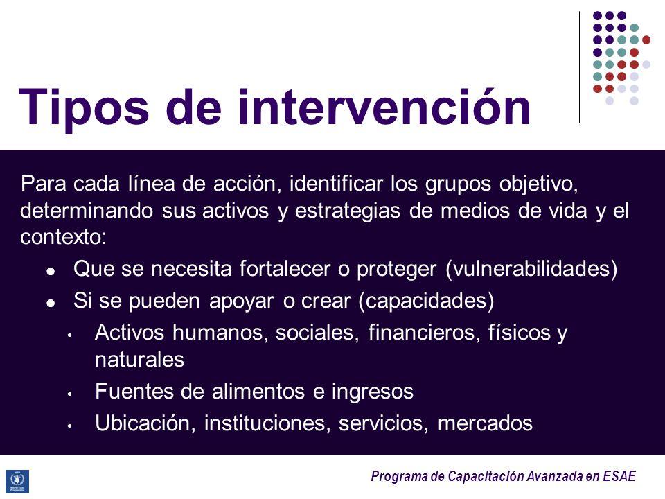 Tipos de intervención