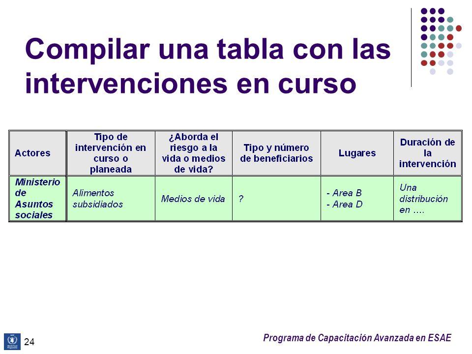 Compilar una tabla con las intervenciones en curso