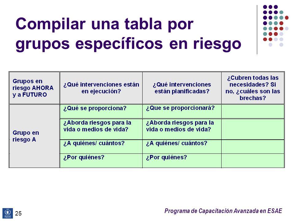 Compilar una tabla por grupos específicos en riesgo