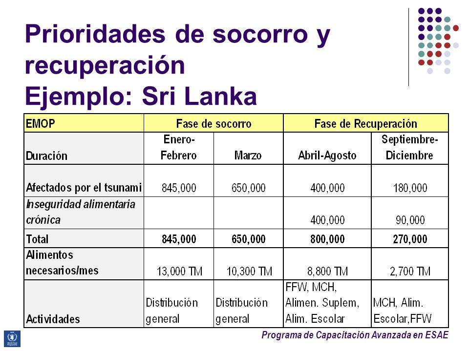 Prioridades de socorro y recuperación Ejemplo: Sri Lanka