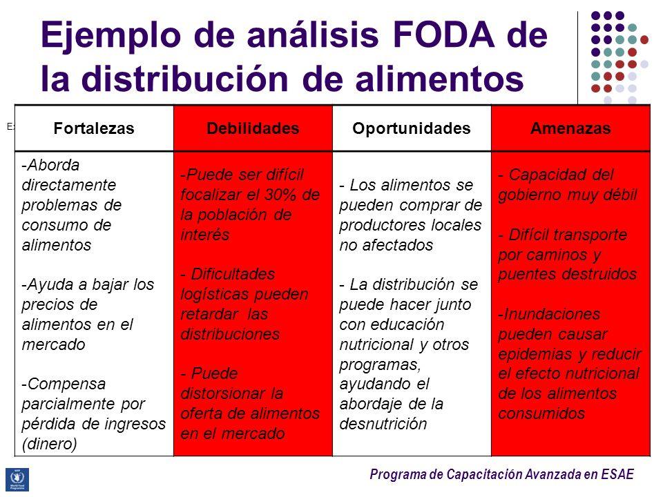 Ejemplo de análisis FODA de la distribución de alimentos