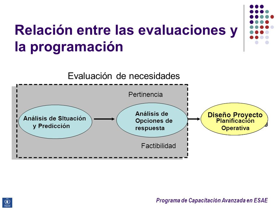 Relación entre las evaluaciones y la programación