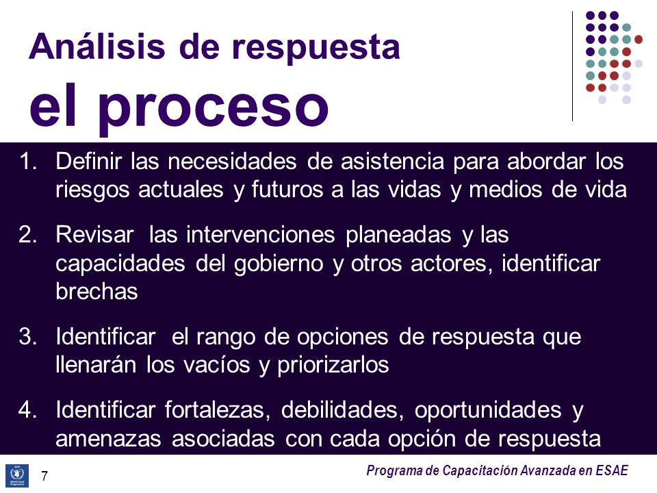 Análisis de respuesta el proceso