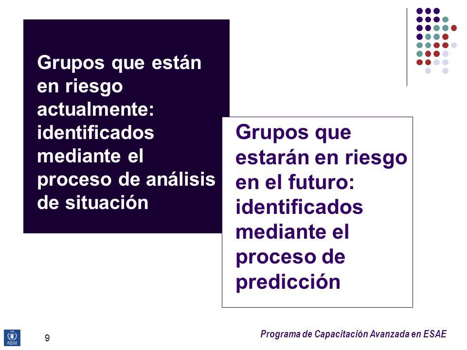Grupos que están en riesgo actualmente: identificados mediante el proceso de análisis de situación