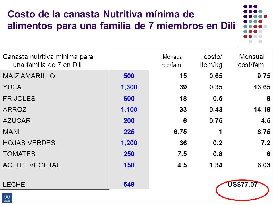 Costo de la canasta Nutritiva mínima de alimentos para una familia de 7 miembros en Dili